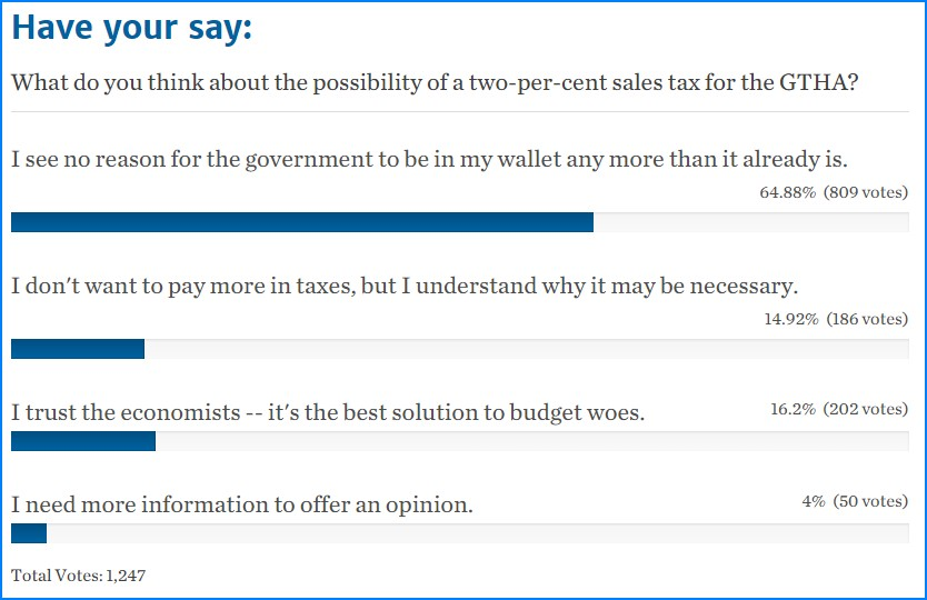 Toronto Star & Canadian Center for Policy Alternatives poll goes poorly for them.