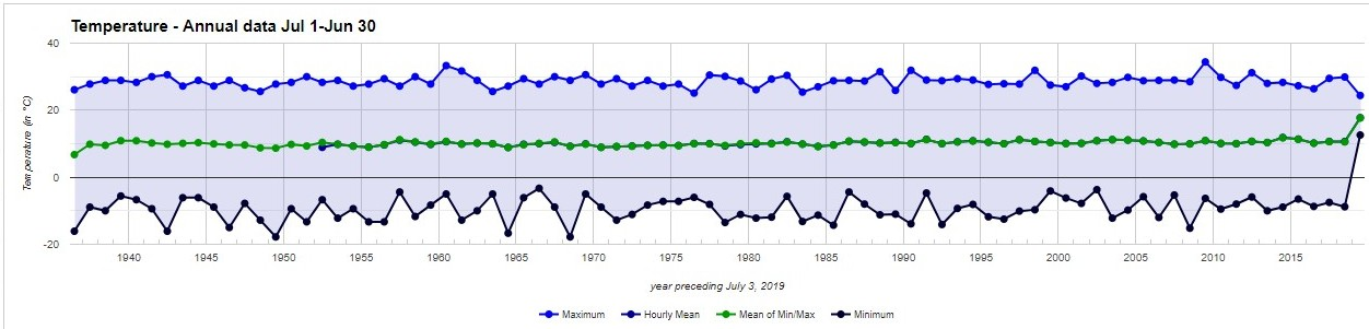 Vancouver temps 1940-2019 remarkably steady